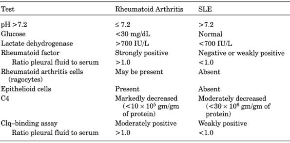Table 6-4. Comparison of Pleural Fluid in Rheumatoid Arthritis and Systemic Lupus Erythematosus