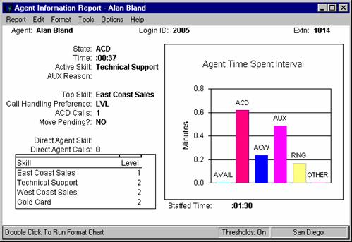 Avaya - Call Management System (CMS) and CMS Supervisor