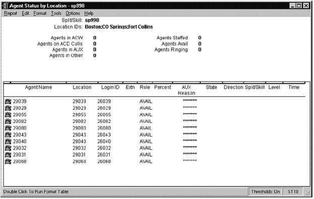 Avaya - Call Management System (CMS) and CMS Supervisor Sample Reports