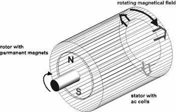 I0000Uso2cnECN3w also Motores Paso Paso further How To Analyze An Induction Motor A Team Benchmark Model in addition Identifying An Unknown Motor besides 6. on dc vs ac motor