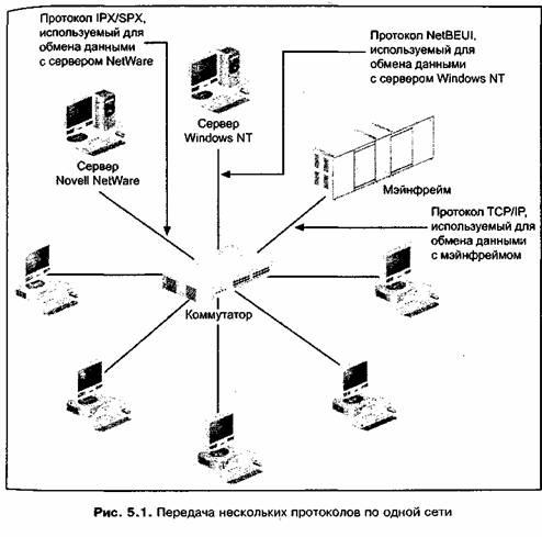Стандартные стеки протоколов