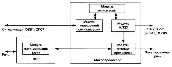 Рис. 11.1 Структурная схема