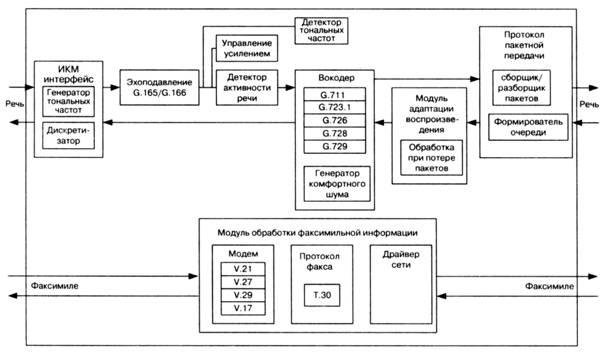 Рис. 11.2 Модуль пакетирования