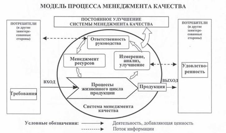 барьеры для взаимодействия