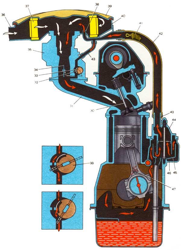 Смазочная система двигателя